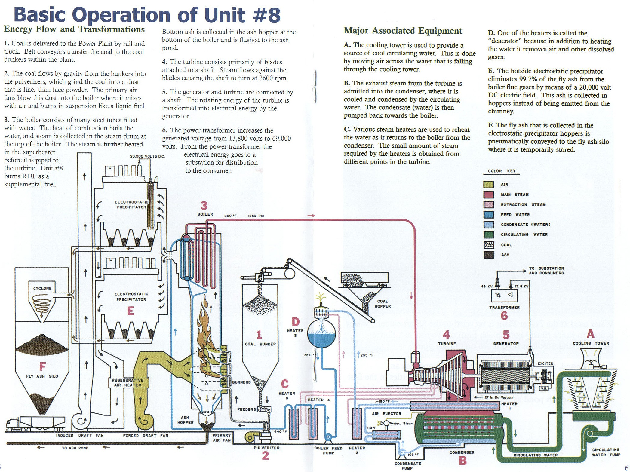 Ames Municipal Electric System Historical Society Diesel Power Plant Flow Diagram Centennial Booklet